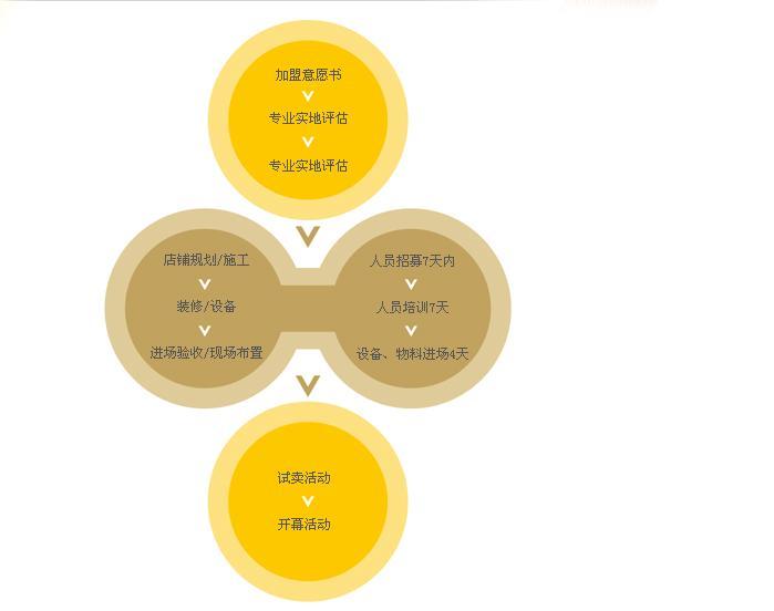 台湾黑龙茶招商加盟流程