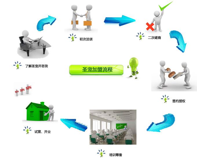 宠物店管理系统组织结构图