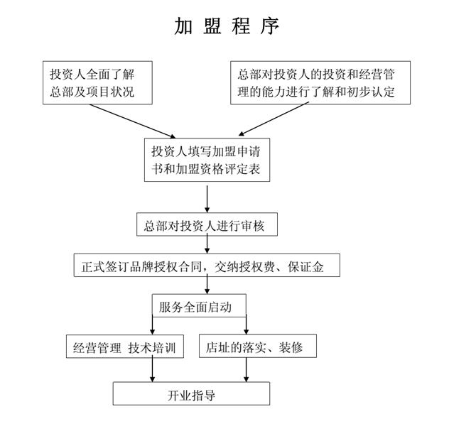 宝马公司组织结构图