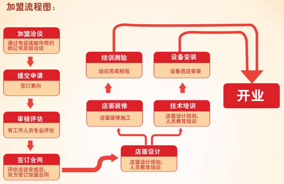 上海阿姨奶茶加盟流程