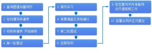 圆通快递加盟流程图