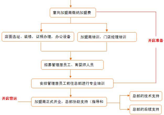 婴幼儿加盟流程图2