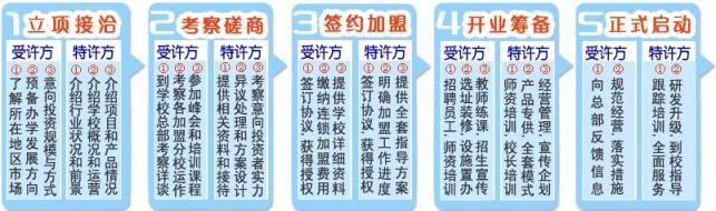 百佳新东方教育加盟流程