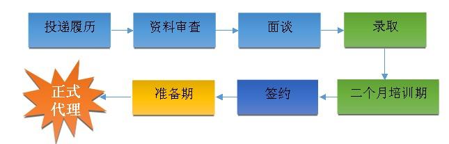 科定地板加盟流程