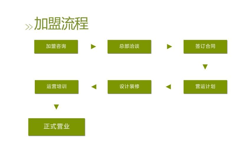 厚呷台式茶饮加盟流程