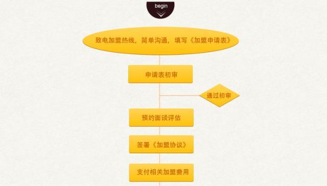 咖啡之翼加盟流程图1