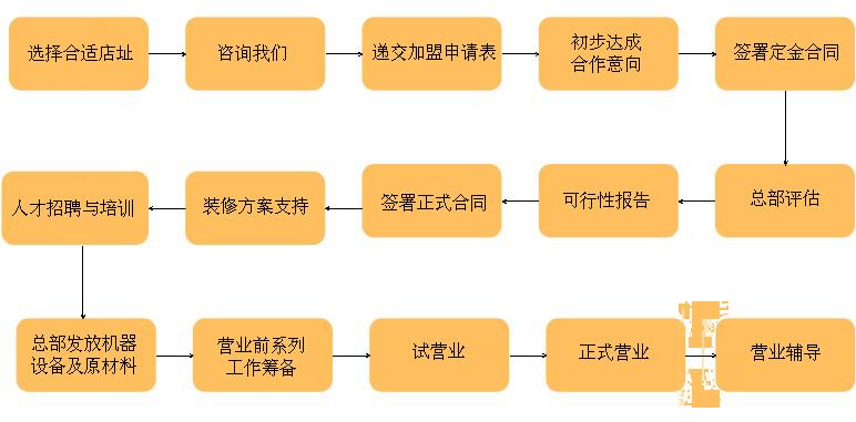 甜品店的组织结构图
