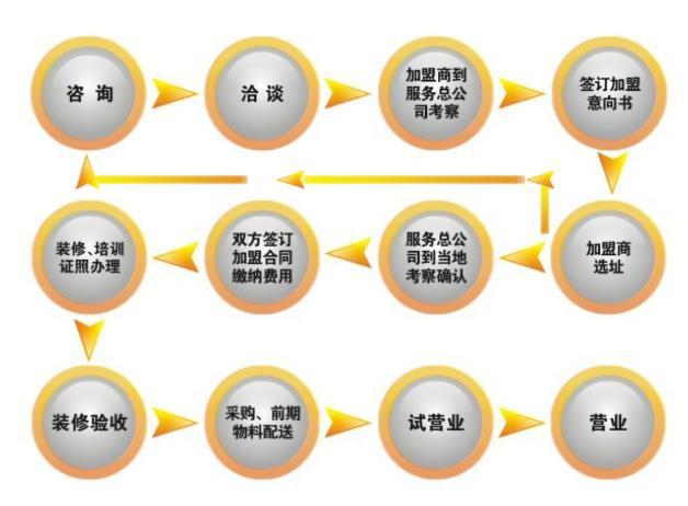 香天下火鍋加盟流程圖