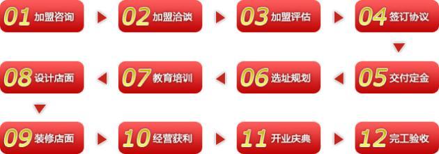 东鹏瓷砖加盟流程