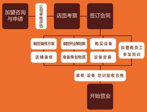 清美豆制品加盟流程