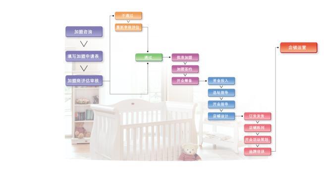 i-baby生活馆加盟流程