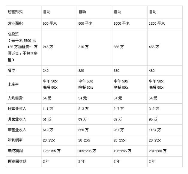 汉丽轩北京投资分析