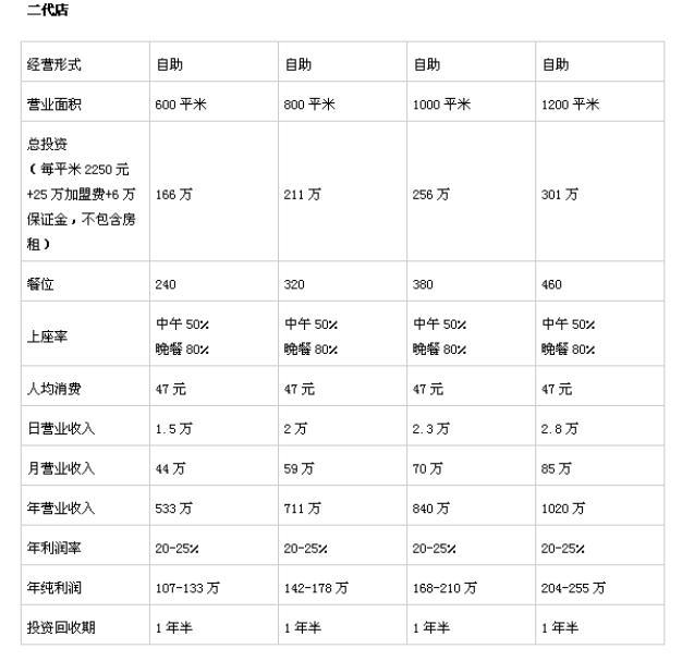 汉丽轩外地加盟投资分析