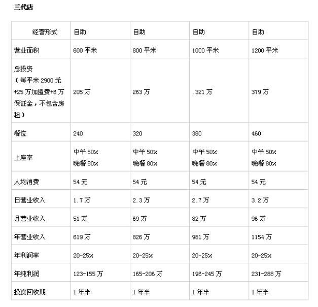 汉丽轩三代店投资分析