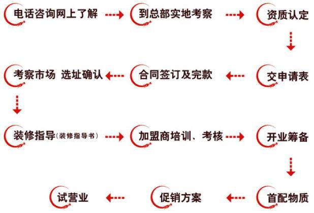干锅店加盟流程