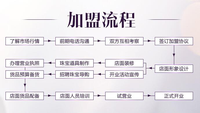 金利福珠宝加盟流程