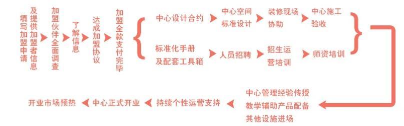 聚能教育加盟流程