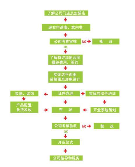 中国零食网加盟流程