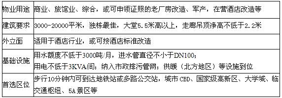 途客中国酒店加盟条件