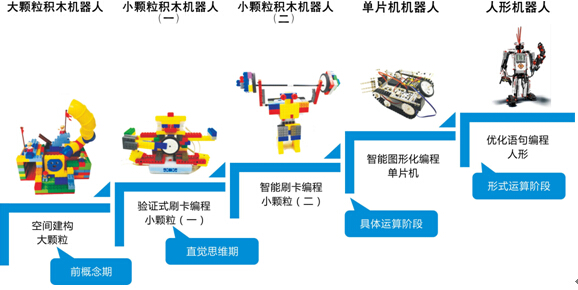瓦力工厂机器人编程加盟