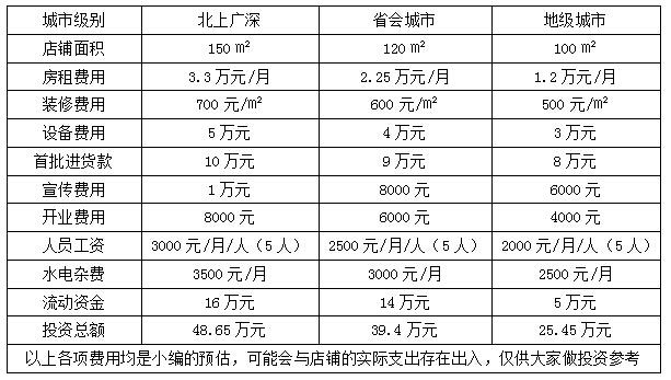 节能环保的投资机会 节能环保投资项目加盟多少钱,加盟环保科技项目怎么样