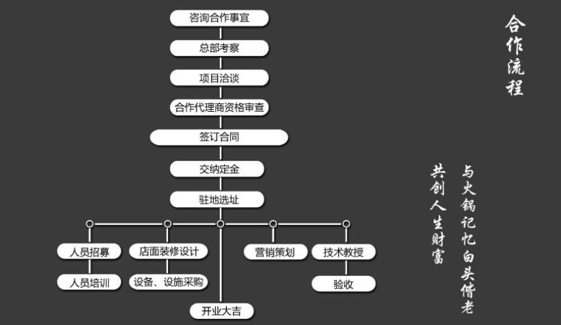 火锅记忆主题火锅加盟流程