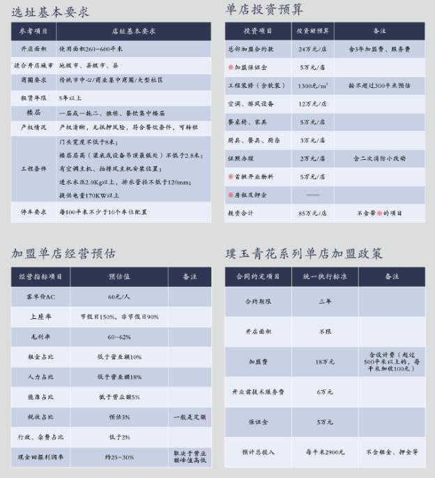 重庆小天鹅火锅加盟条件