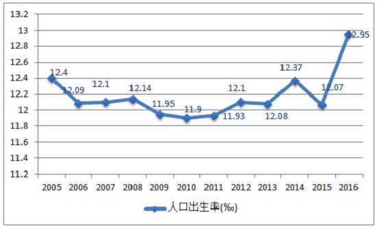 2016江苏出生人口_中国生育率2016 统计局 2016年全国出生人口1786万人 人口出生率