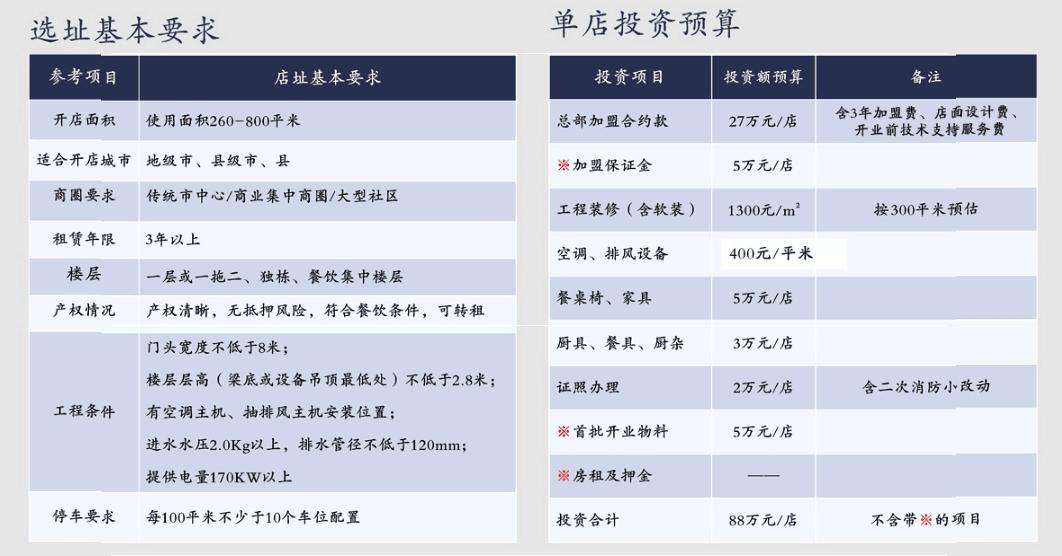 重庆小天鹅火锅加盟要求
