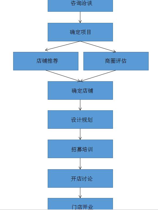 椰二三加盟流程