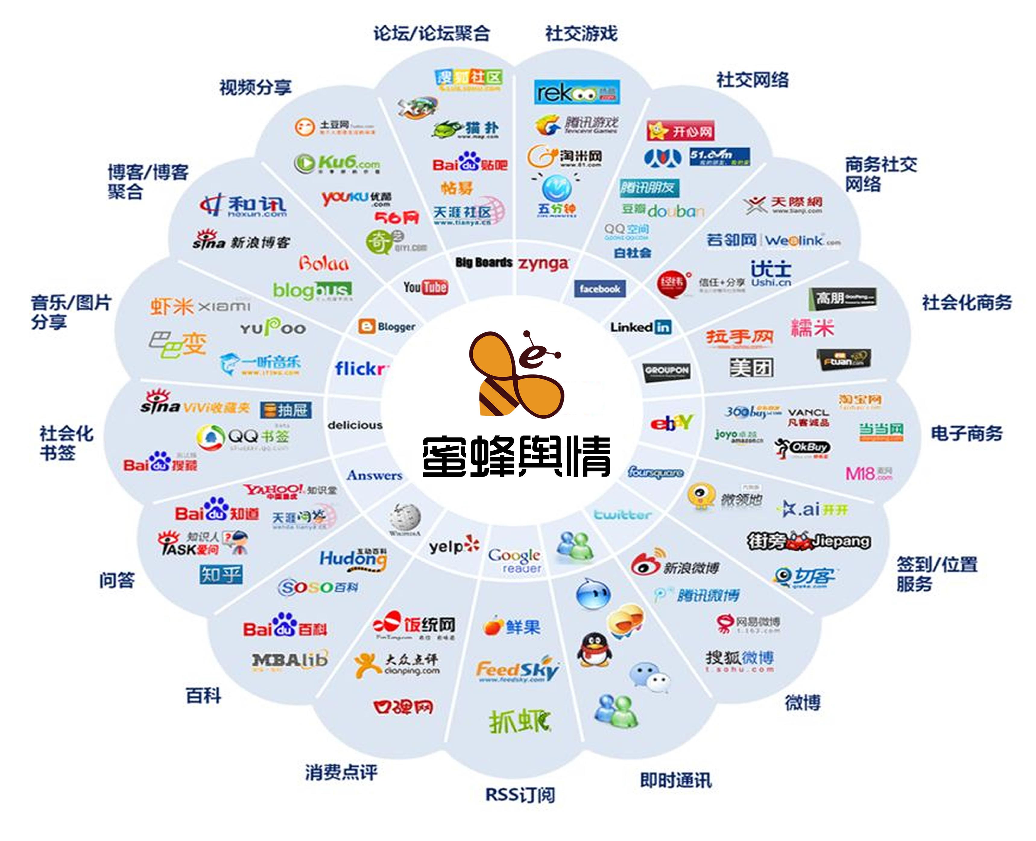 蜜蜂舆情 全网监测