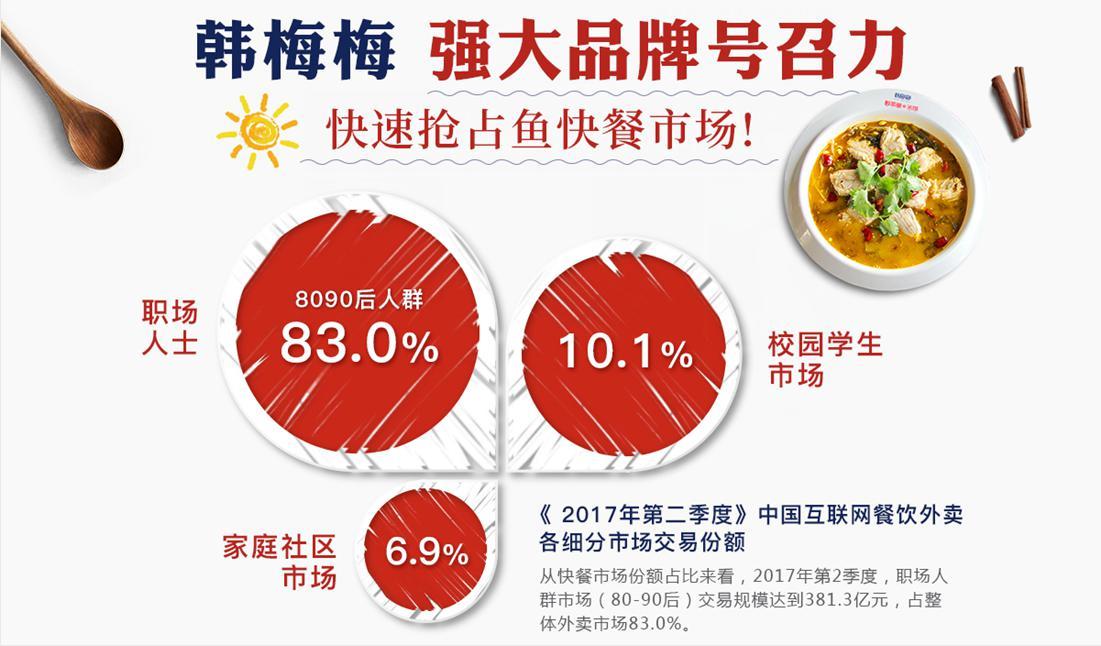 韓梅梅酸菜魚強大品牌號召