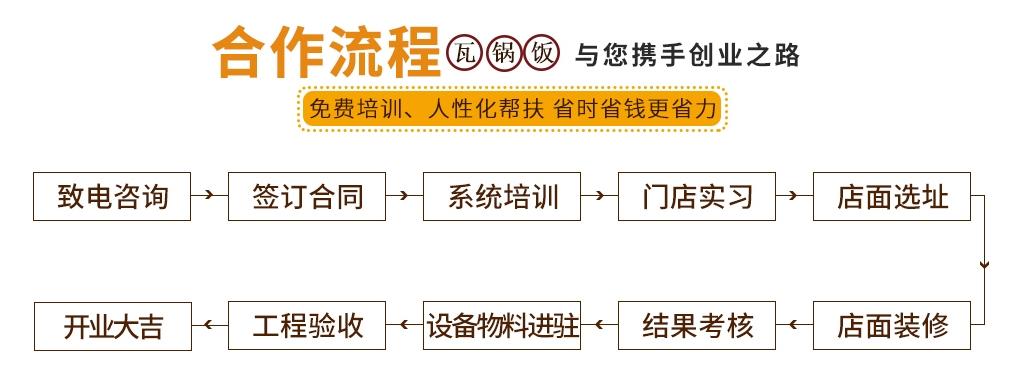 稻谷滿倉瓦鍋飯加盟流程