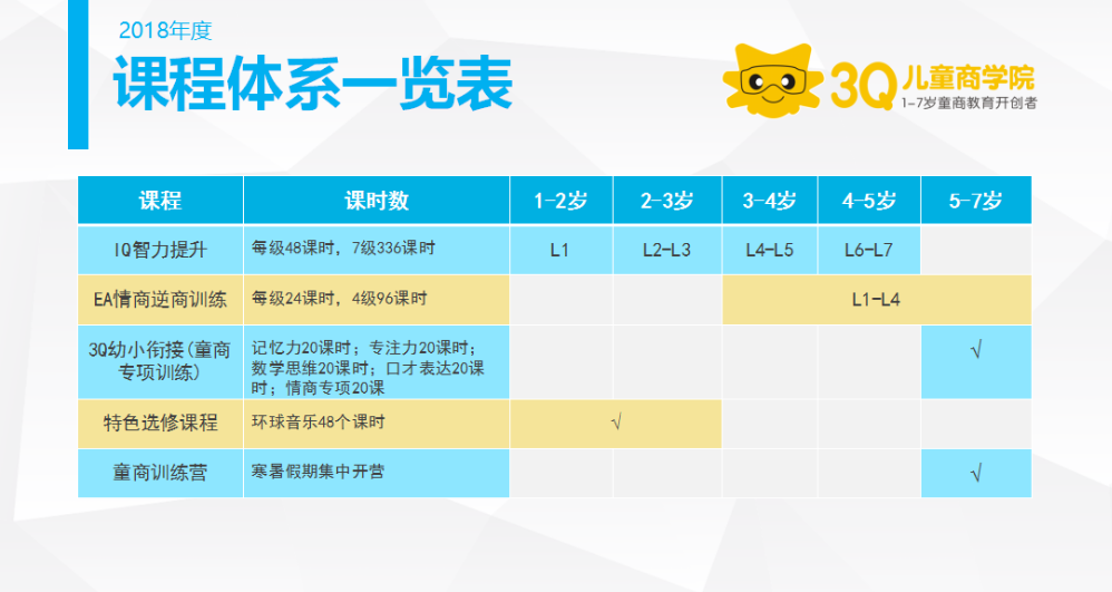 3Q儿童商学院课程体系