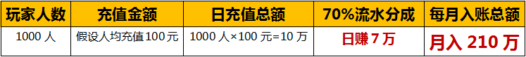 龍創手游/游戲加盟分析表