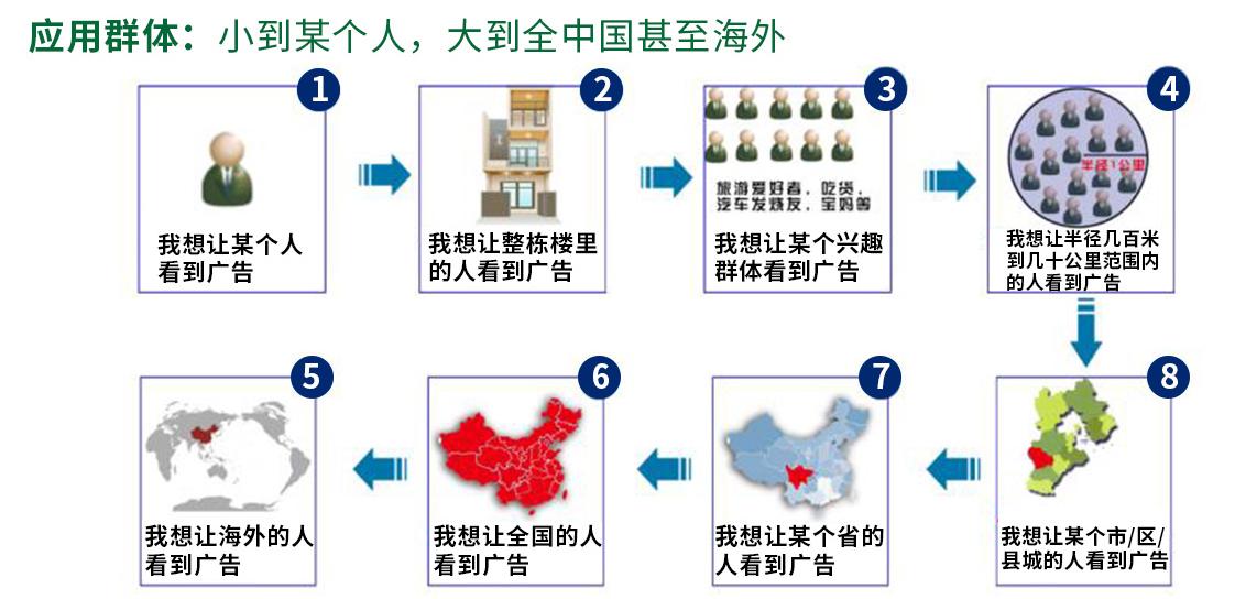 大秦传媒广告投放追踪多人