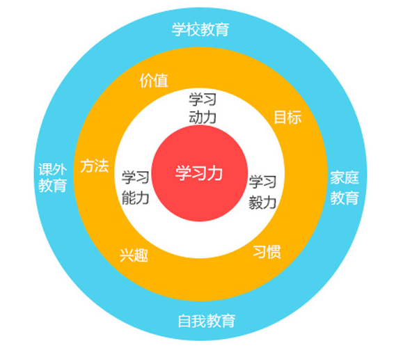 三环教育理念