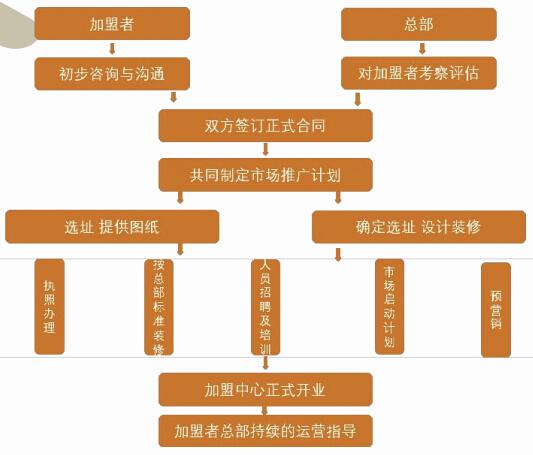 汇美国际托婴中心流程图