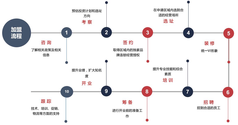 川渝故事五味面加盟流程