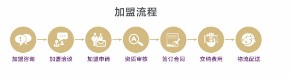 AKFS+加盟流程
