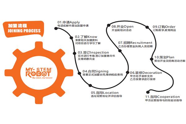 邁思騰機器人編程加盟流程