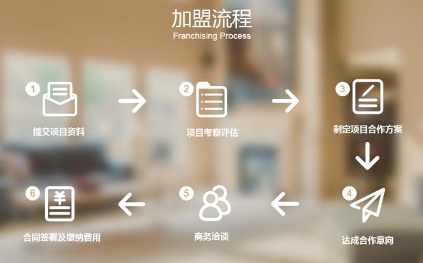 鉑頓國際公寓加盟流程