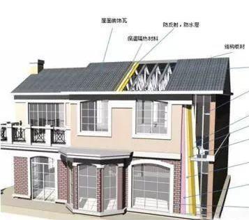 康达轻钢别墅构造图