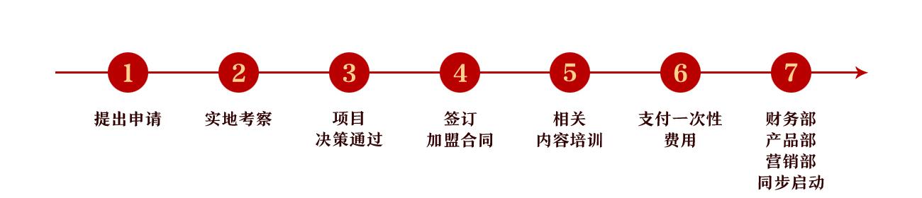 藏雅文化-加盟流程