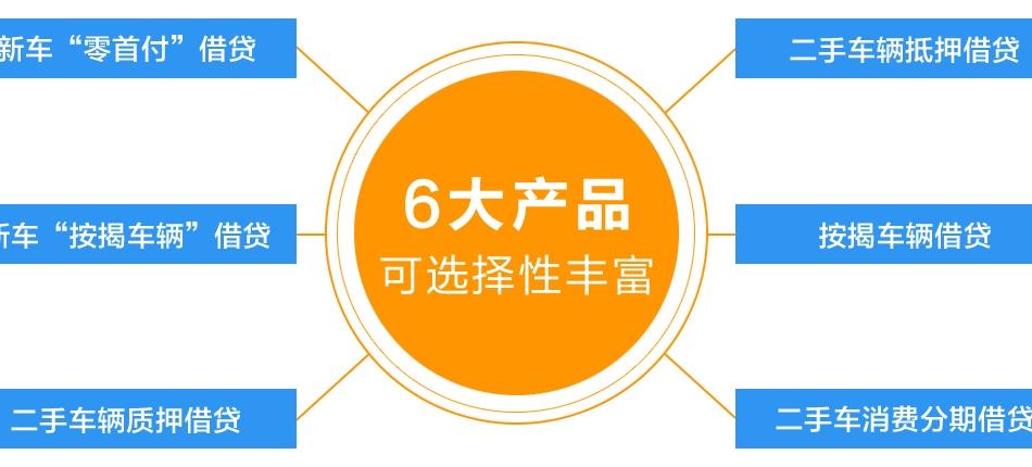 魔袋金融——6大产品