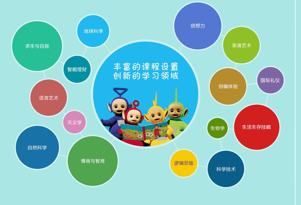 天线宝宝早教中心--丰富的课程设置,创新的学习领域