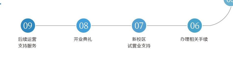 慧鱼创新学院_加盟流程