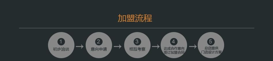 香江智能睡眠中心——加盟流程